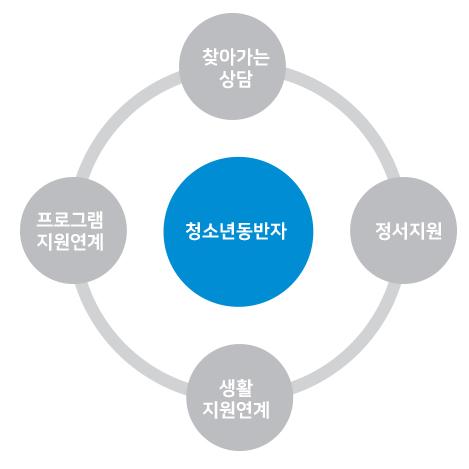 청소년지원망3.jpg